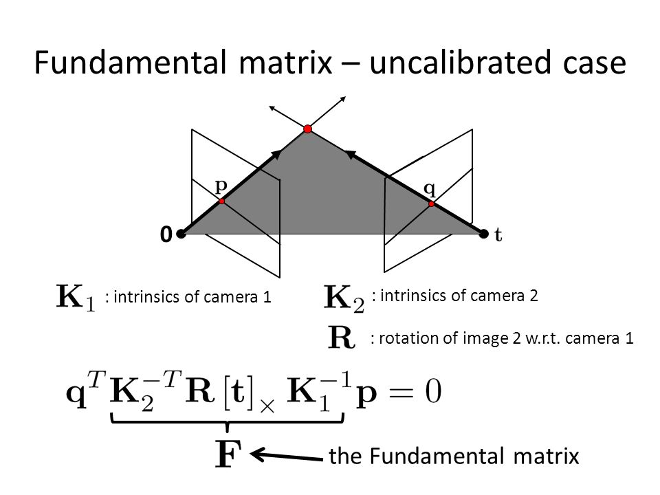 Fundamental matrix – uncalibrated case