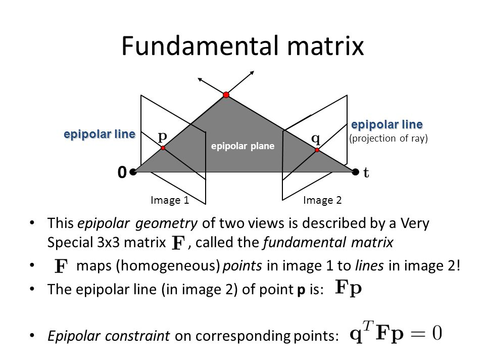 Fundamental matrix epipolar plane. epipolar line. epipolar line. (projection of ray) Image 1. Image 2.