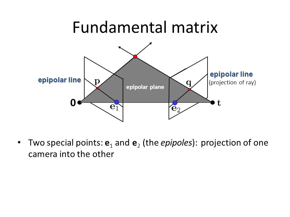 Fundamental matrix epipolar plane. epipolar line. epipolar line. (projection of ray)