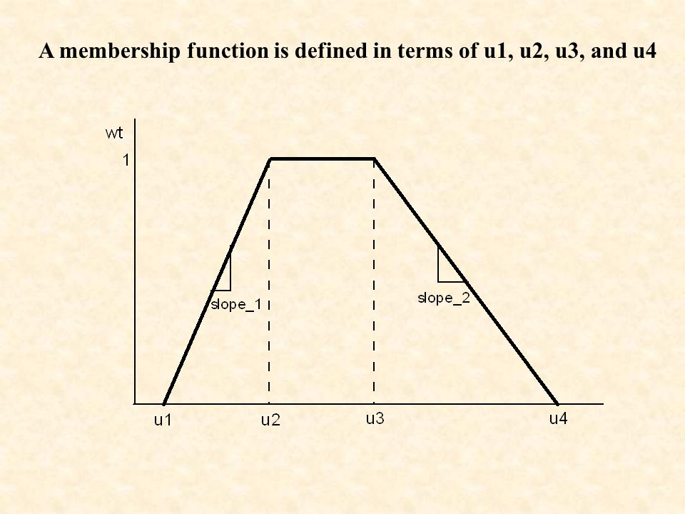 A membership function is defined in terms of u1, u2, u3, and u4