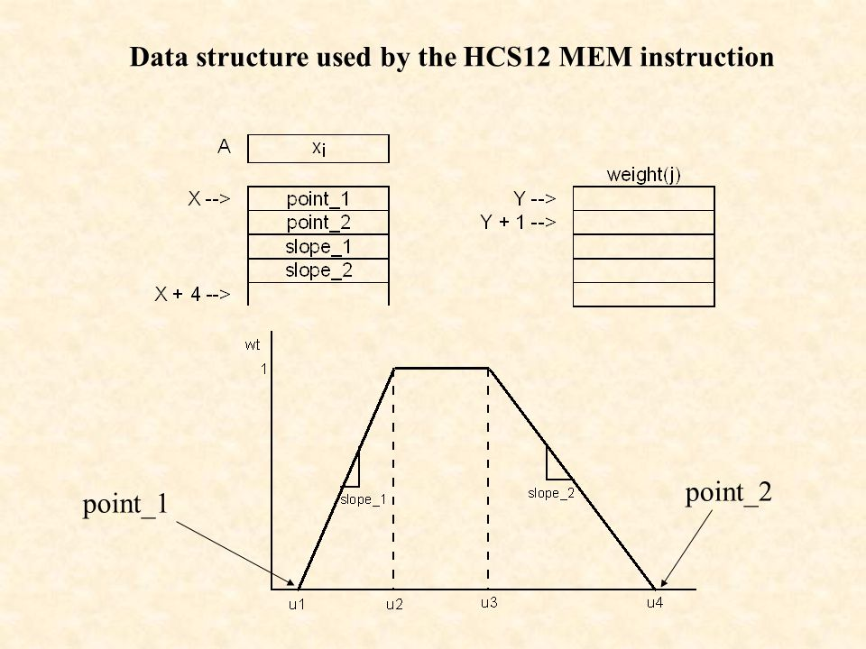 Data structure used by the HCS12 MEM instruction