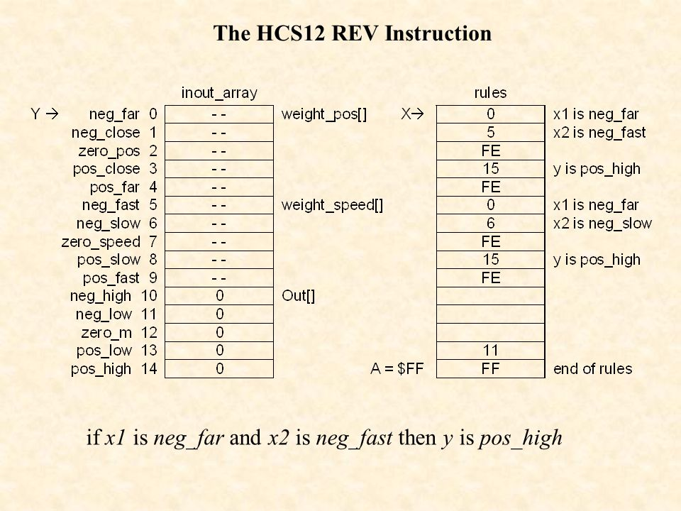 The HCS12 REV Instruction