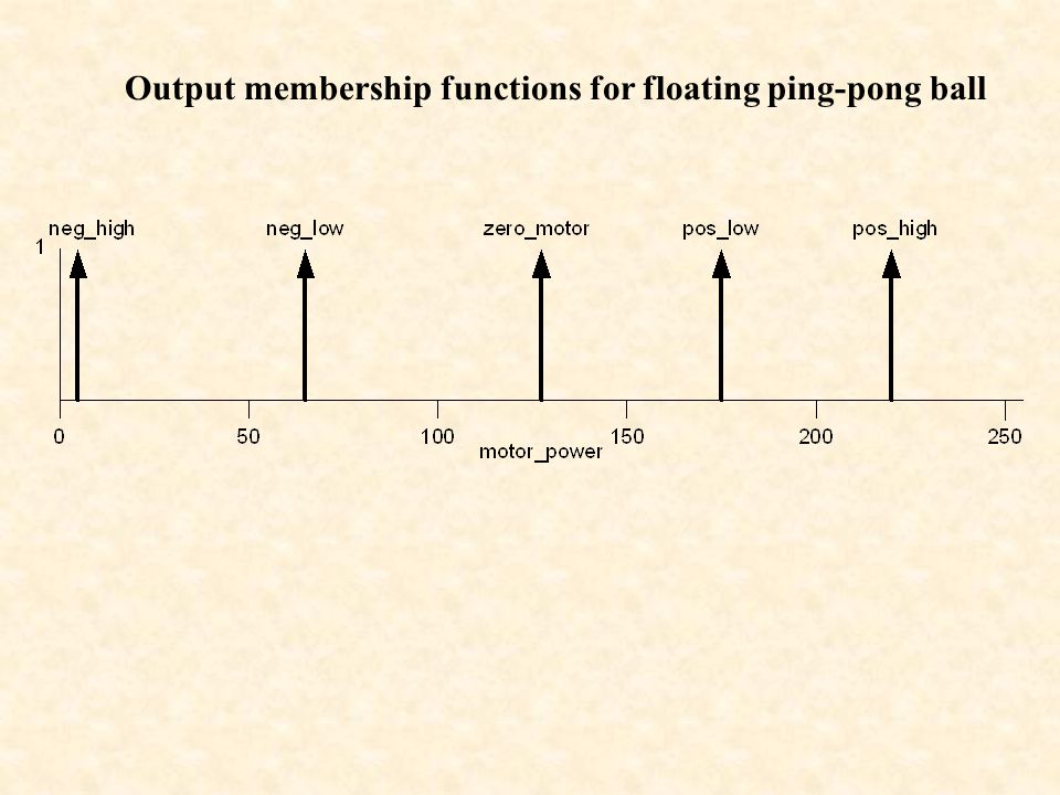 Output membership functions for floating ping-pong ball