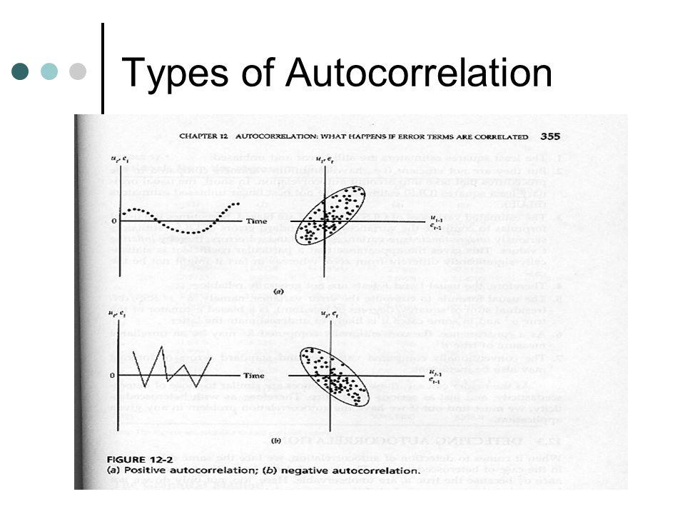 Types of Autocorrelation