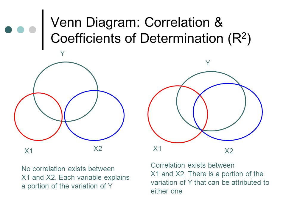 Semi partial correlation venn diagram muckeenidesign semi partial correlation venn diagram ccuart