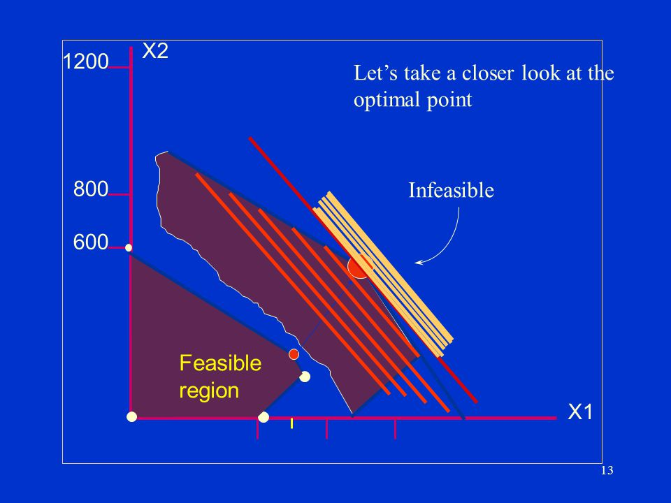 Let's take a closer look at the optimal point
