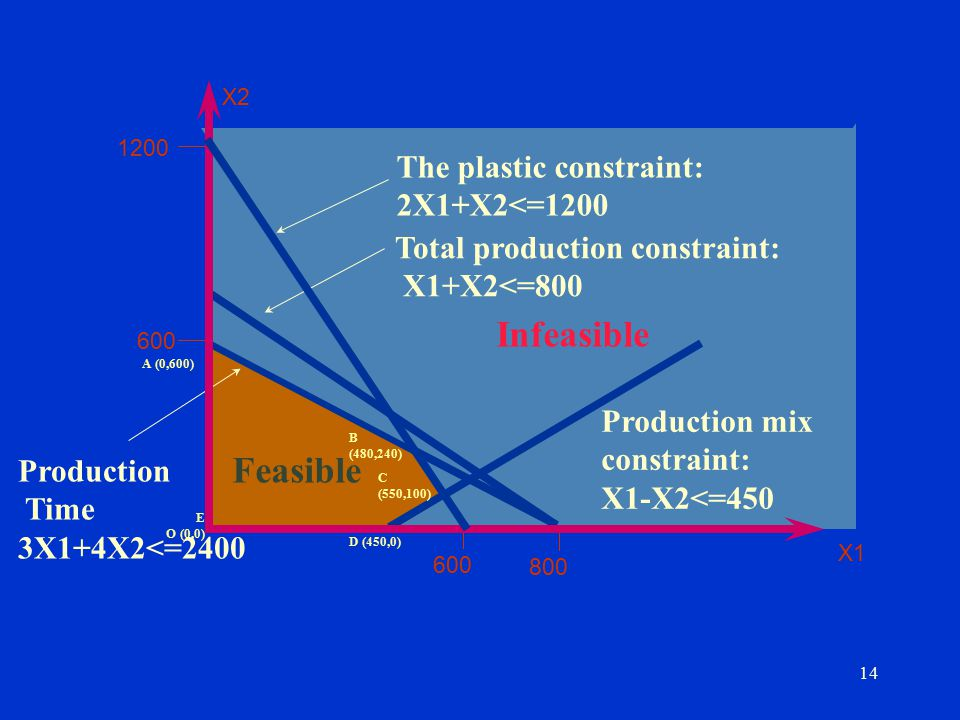 Infeasible Feasible The plastic constraint: 2X1+X2<=1200