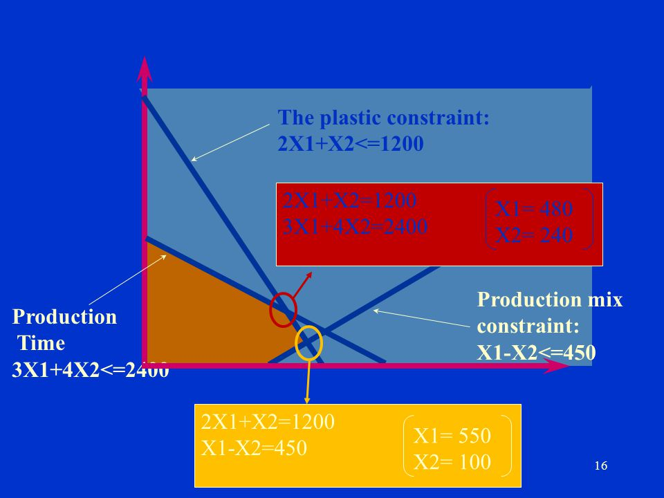 The plastic constraint: