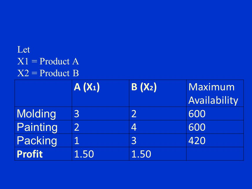 A (X1) B (X2) Maximum Availability Molding 3 2 600 Painting 4 Packing