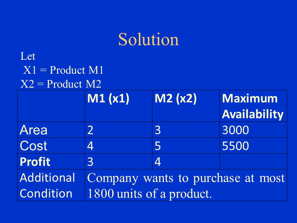 Solution M1 (x1) M2 (x2) Maximum Availability Area 2 3 3000 Cost 4 5