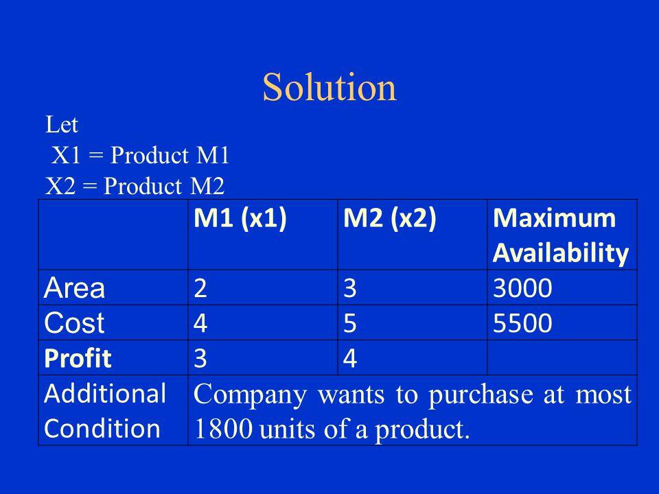 Solution M1 (x1) M2 (x2) Maximum Availability Area 2 3 3000 Cost 4 5