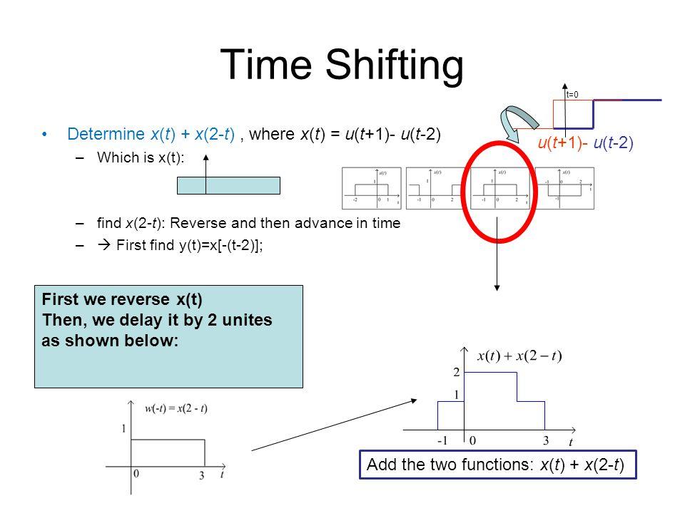 Time Shifting Determine x(t) + x(2-t) , where x(t) = u(t+1)- u(t-2)