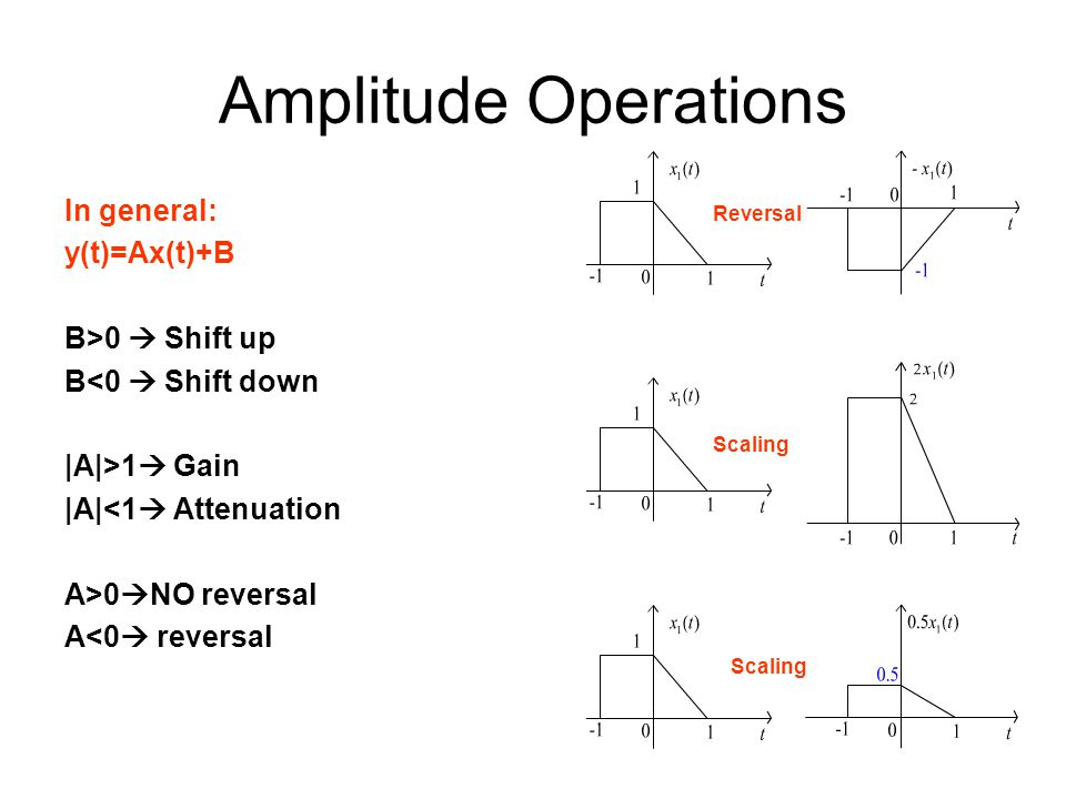 Amplitude Operations In general: y(t)=Ax(t)+B B>0  Shift up
