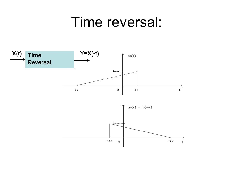 Time reversal: X(t) Y=X(-t) Time Reversal