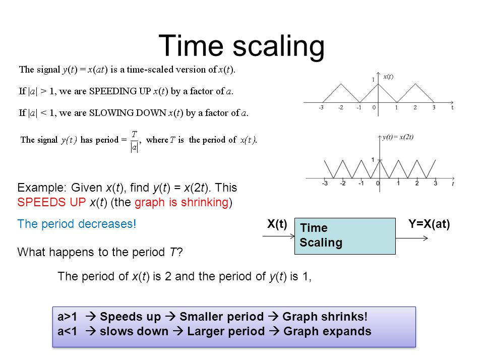 Time scaling Example: Given x(t), find y(t) = x(2t). This SPEEDS UP x(t) (the graph is shrinking) The period decreases!
