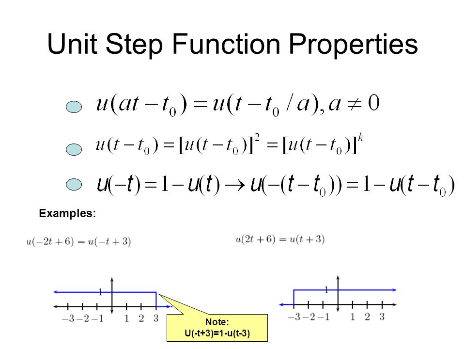Unit Step Function Properties