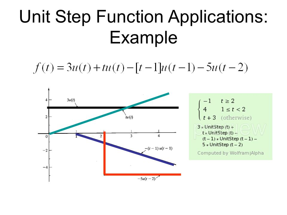 Unit Step Function Applications: Example