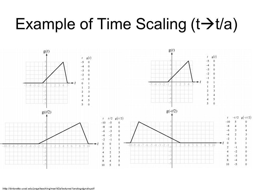 Example of Time Scaling (tt/a)