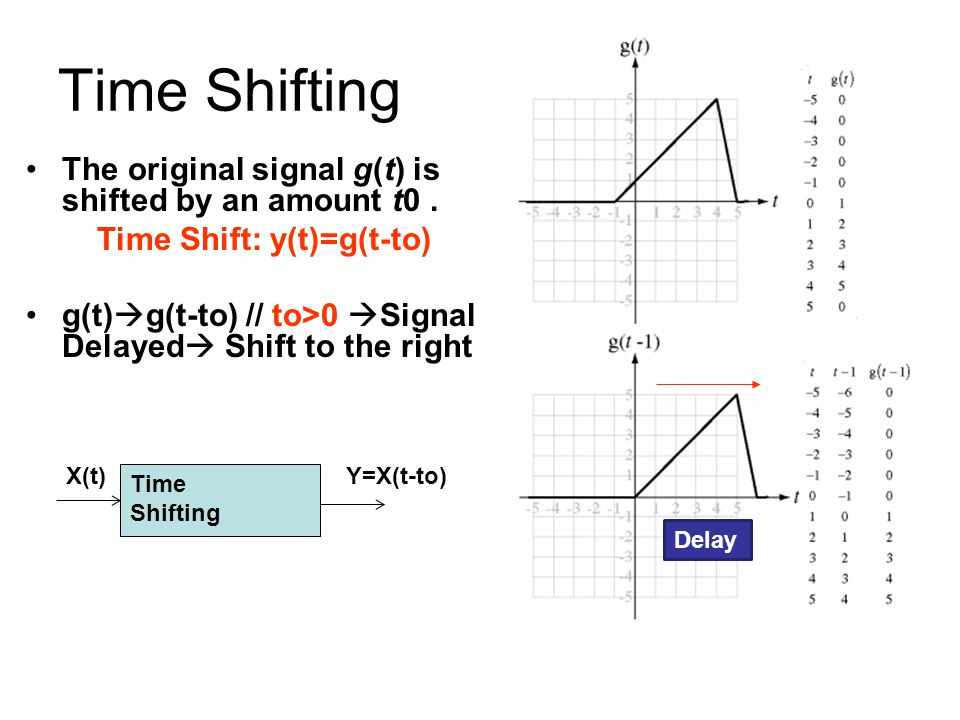 Time Shift: y(t)=g(t-to)