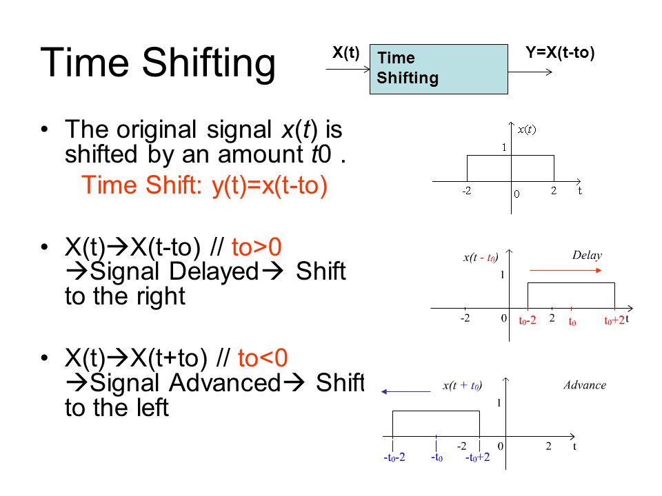 Time Shift: y(t)=x(t-to)