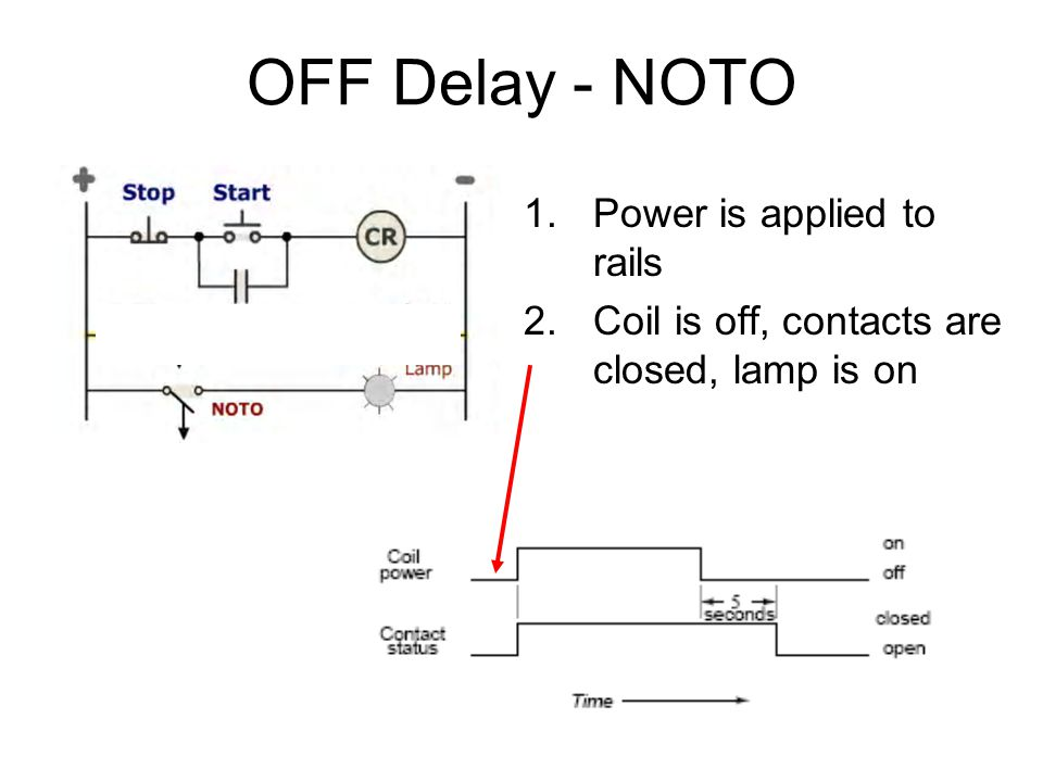 OFF Delay - NOTO Power is applied to rails
