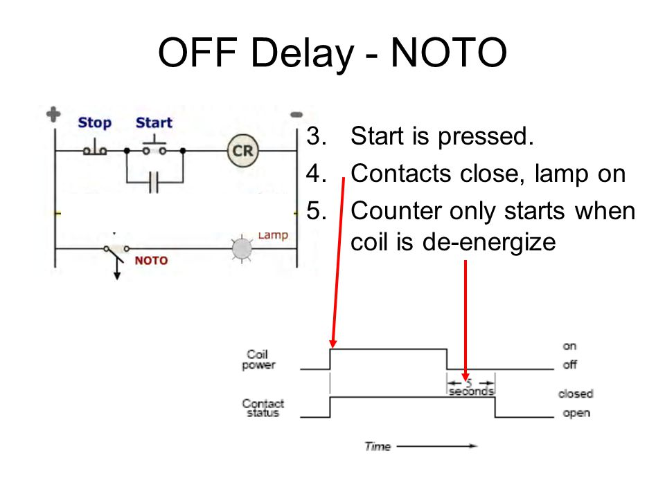 OFF Delay - NOTO Start is pressed. Contacts close, lamp on