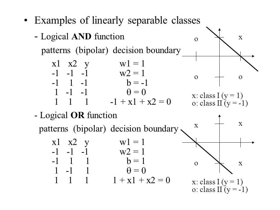 Examples of linearly separable classes - Logical AND function