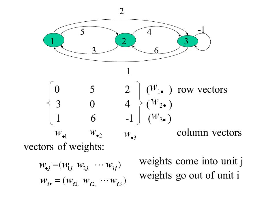 0 5 2 ( ) row vectors 3 0 4 ( ) 1 6 -1 ( ) column vectors