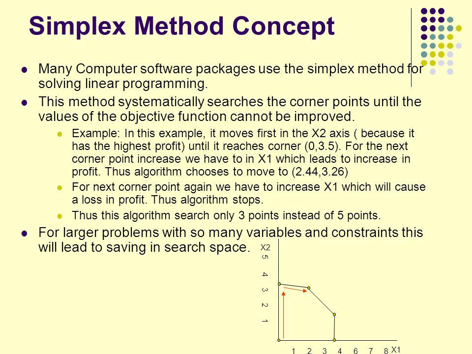Simplex Method Concept
