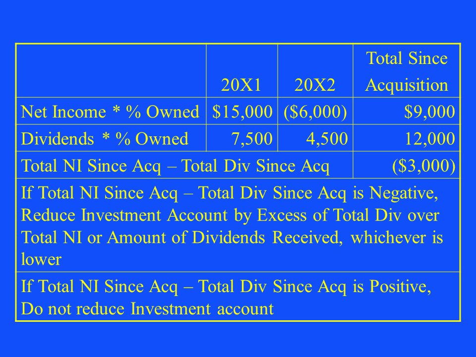 20X1 20X2. Total Since. Acquisition. Net Income * % Owned. $15,000. ($6,000) $9,000. Dividends * % Owned.