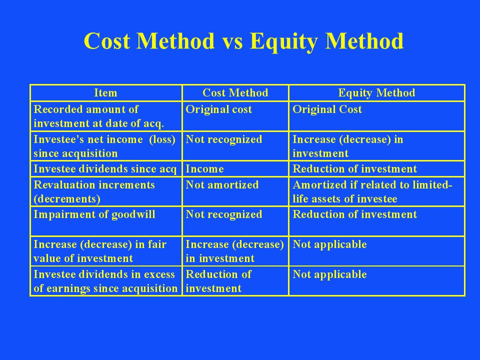"cost method The services cost method (""scm"") is a specified transfer pricing method for which ""covered services"" can be charged out at cost the scm is an elective method and taxpayers are permitted to utilize other methods under the regulations to determine the."