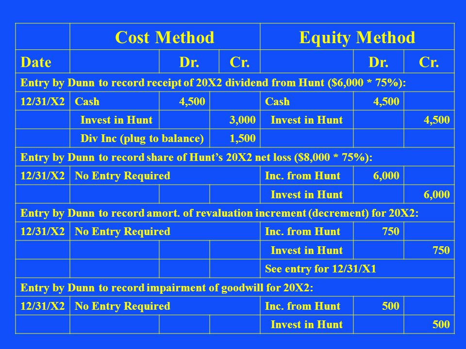 Cost Method Equity Method
