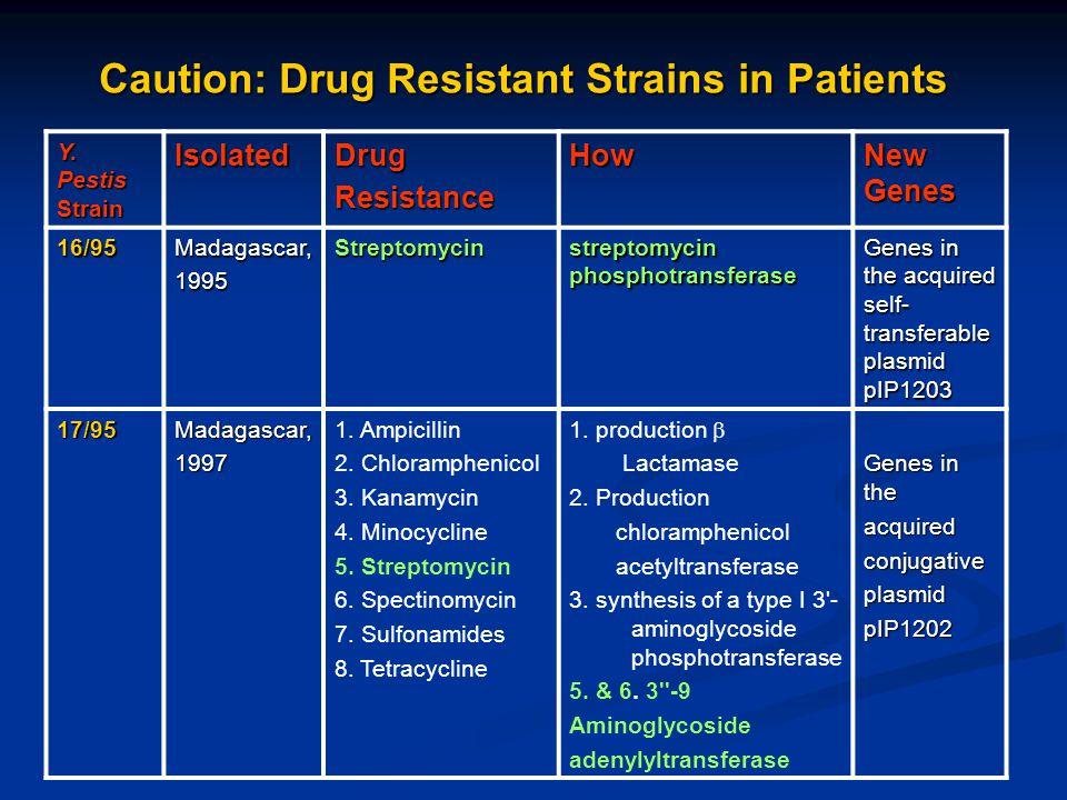 Caution: Drug Resistant Strains in Patients