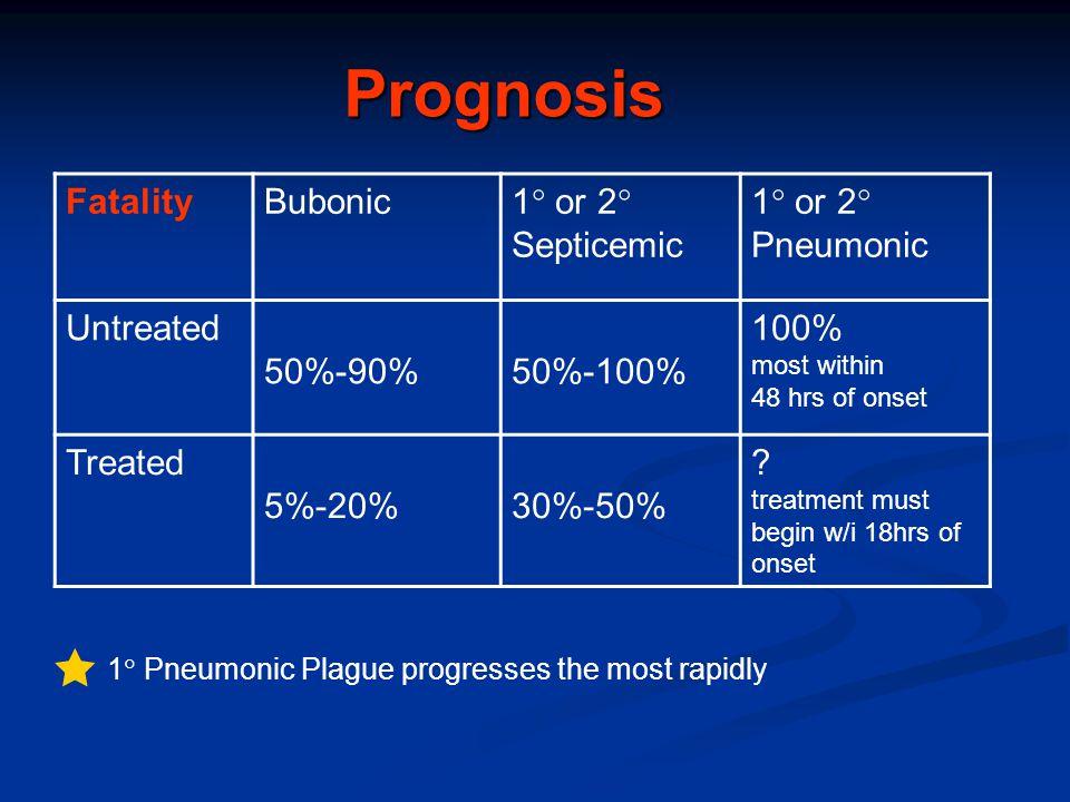 Prognosis  Fatality Bubonic 1 or 2 Septicemic 1 or 2 Pneumonic