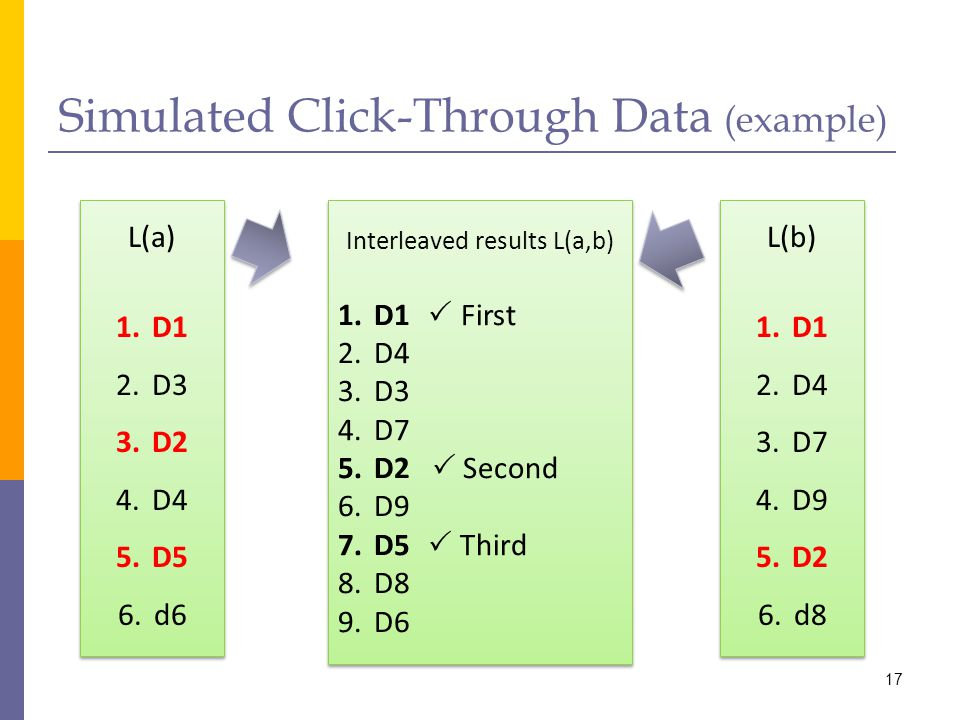 Simulated Click-Through Data (example)