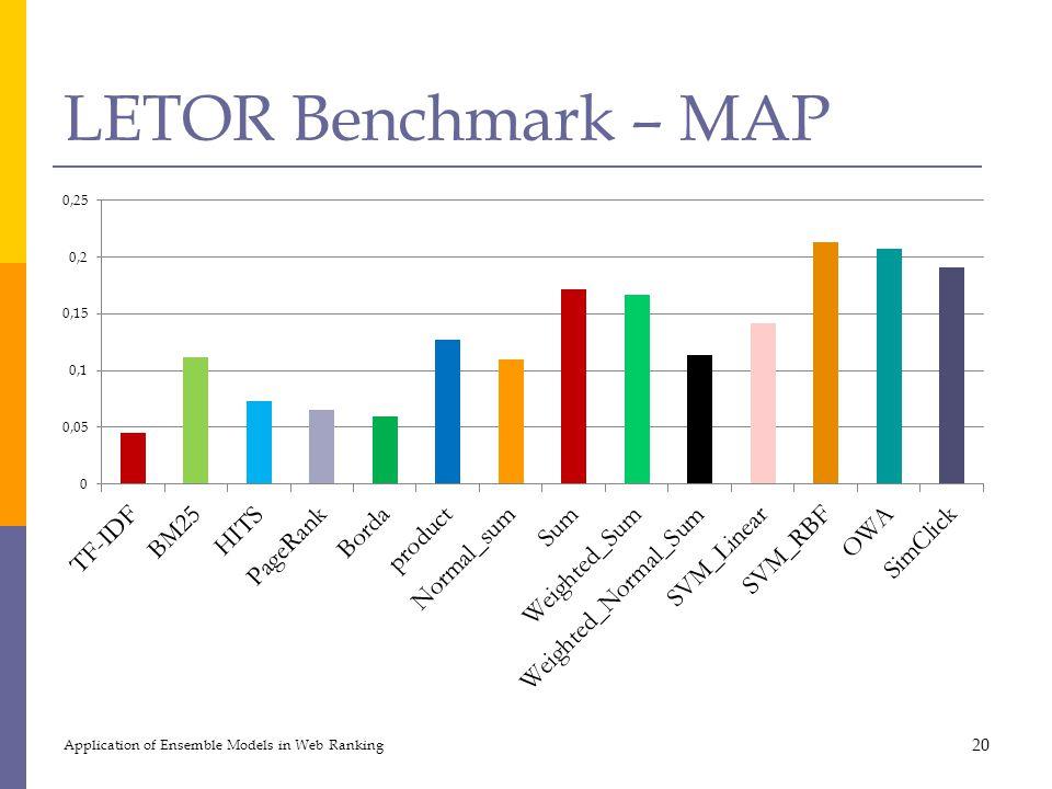 LETOR Benchmark – MAP Application of Ensemble Models in Web Ranking