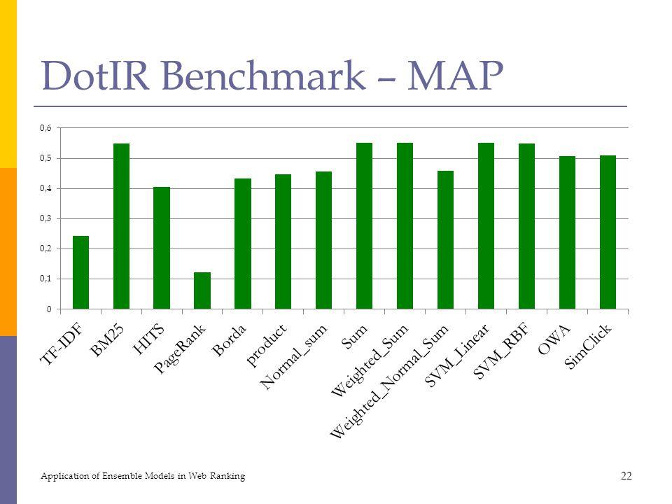 DotIR Benchmark – MAP Application of Ensemble Models in Web Ranking