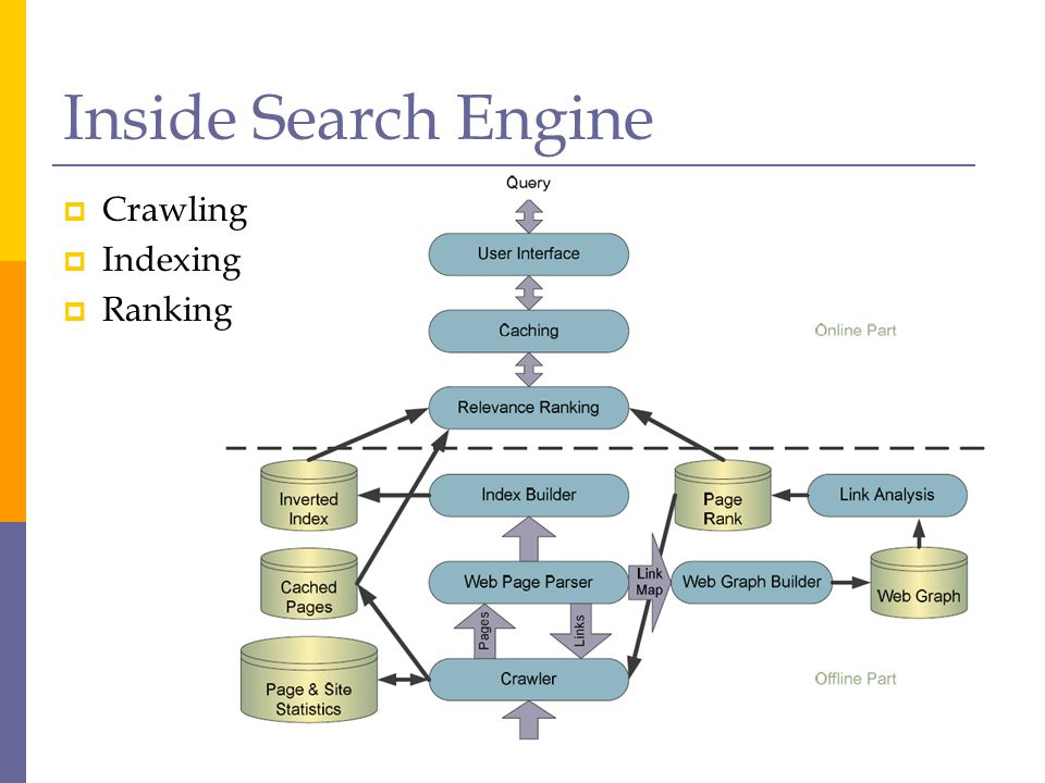 Inside Search Engine Crawling Indexing Ranking