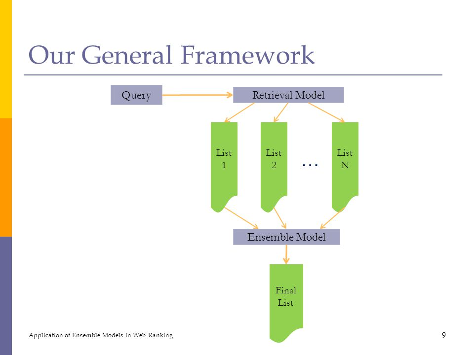 Our General Framework … Query Retrieval Model Ensemble Model List 1