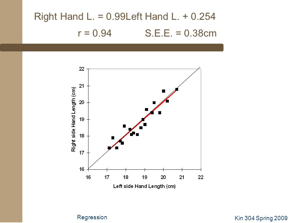 Right Hand L. = 0.99Left Hand L. + 0.254 r = 0.94 S.E.E. = 0.38cm