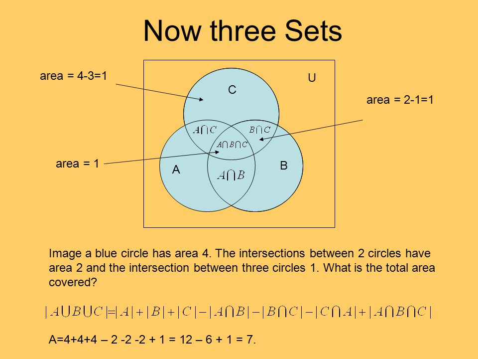 Now three Sets area = 4-3=1 U C area = 2-1=1 area = 1 B A