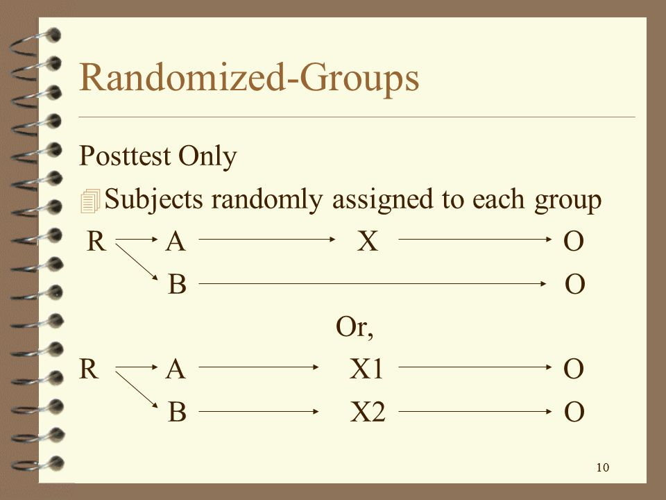 Randomized-Groups Posttest Only