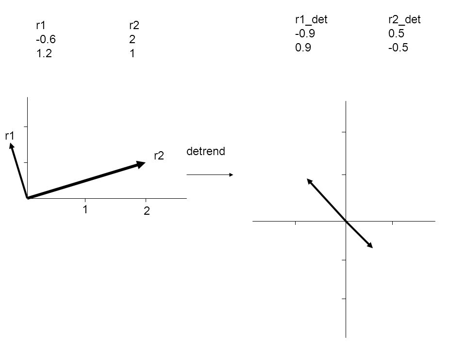r1_det r2_det -0.9 0.5 0.9 -0.5 r1 r2 -0.6 2 1.2 1 r1 detrend r2 1 2