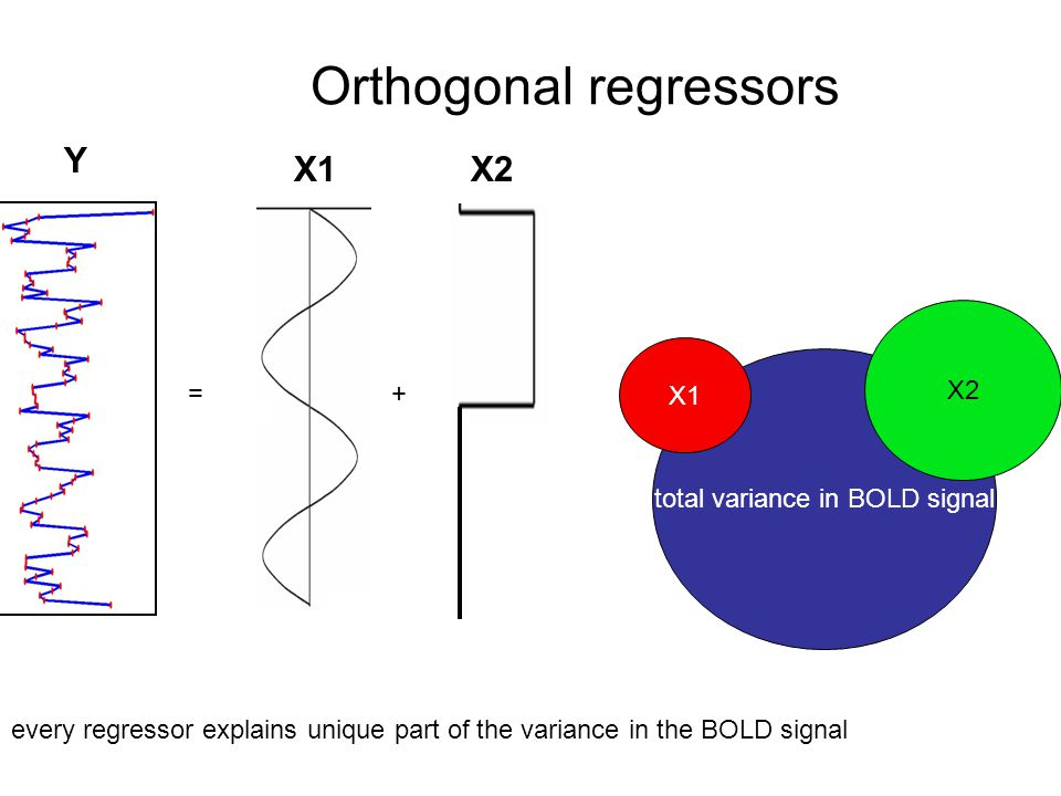 Orthogonal regressors