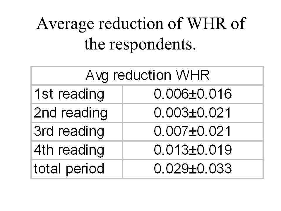 Average reduction of WHR of the respondents.