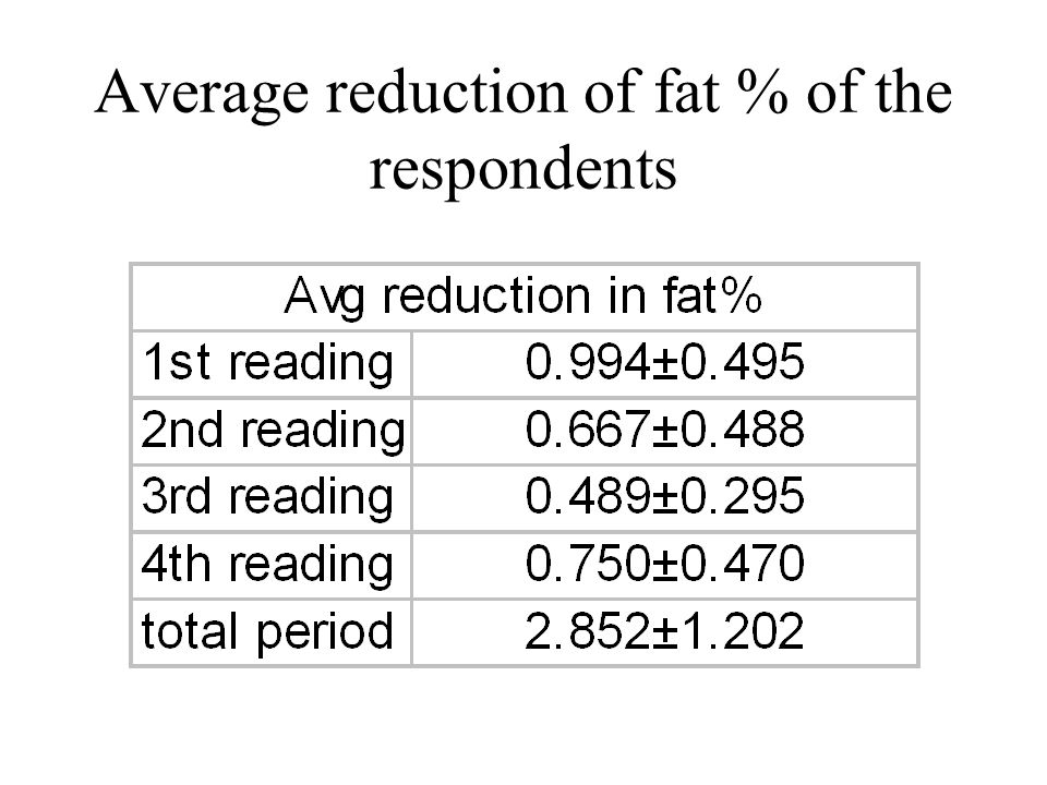 Average reduction of fat % of the respondents