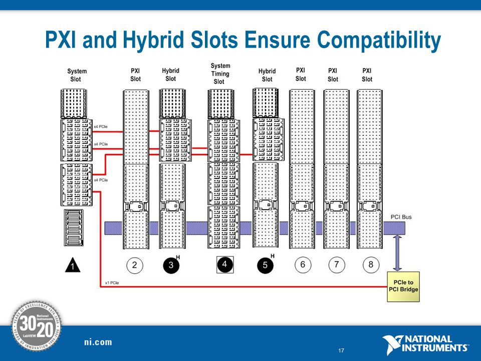 PXI and Hybrid Slots Ensure Compatibility
