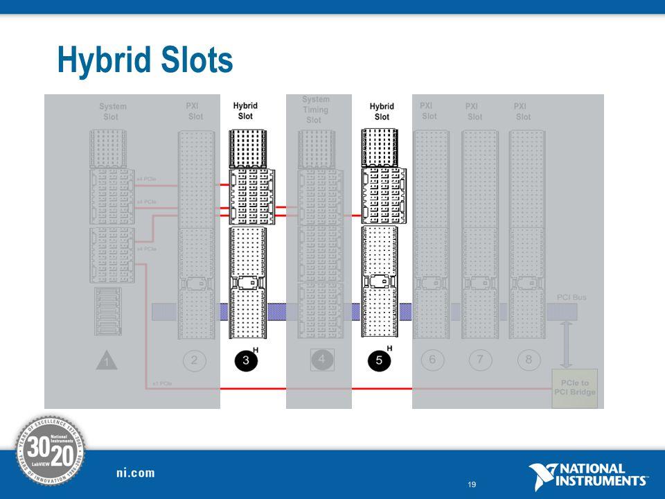 Hybrid Slots