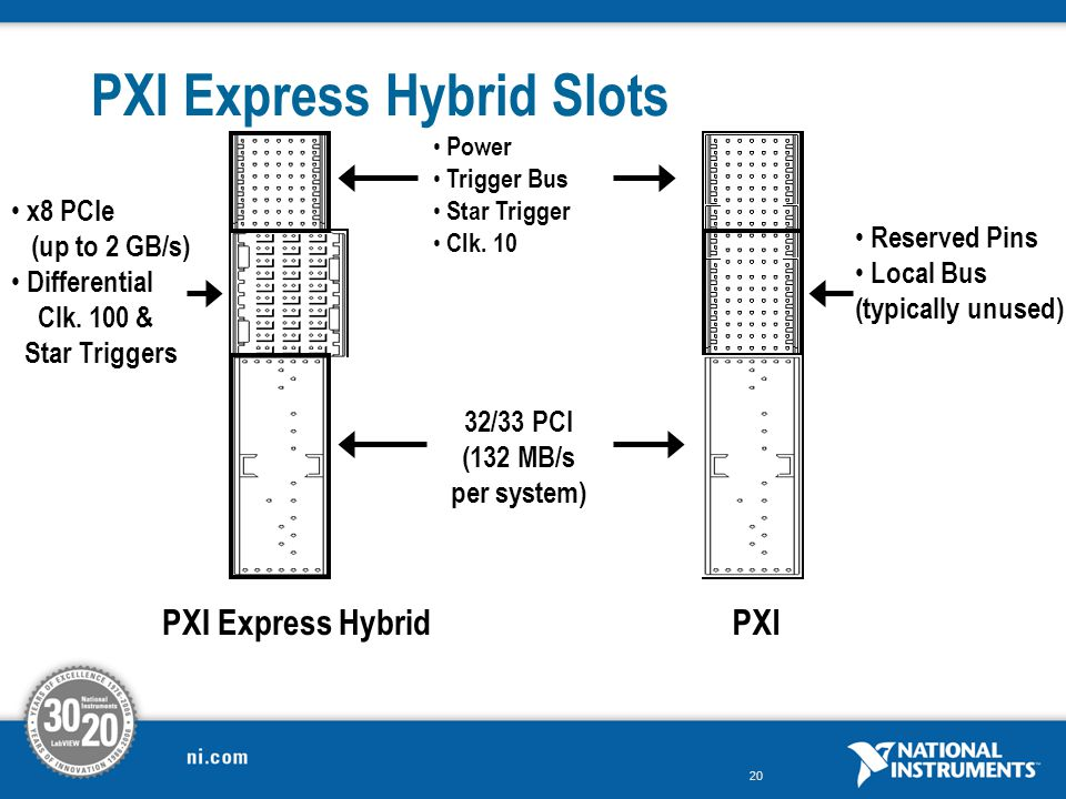 PXI Express Hybrid Slots