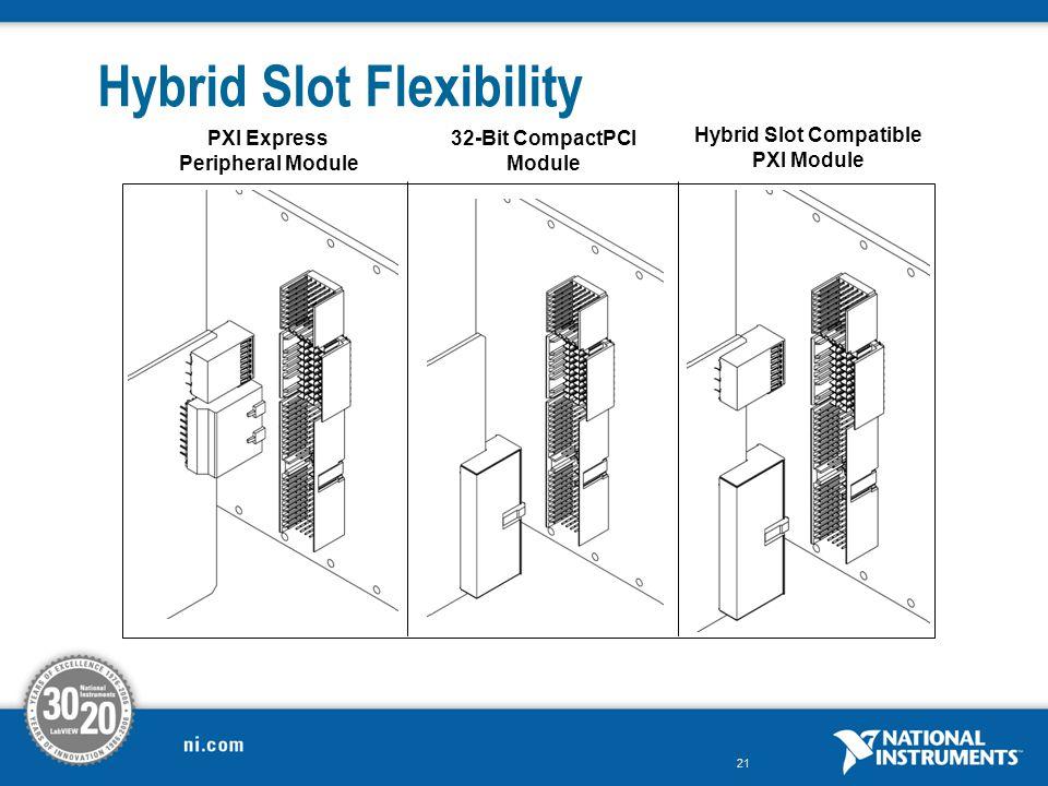 Hybrid Slot Flexibility
